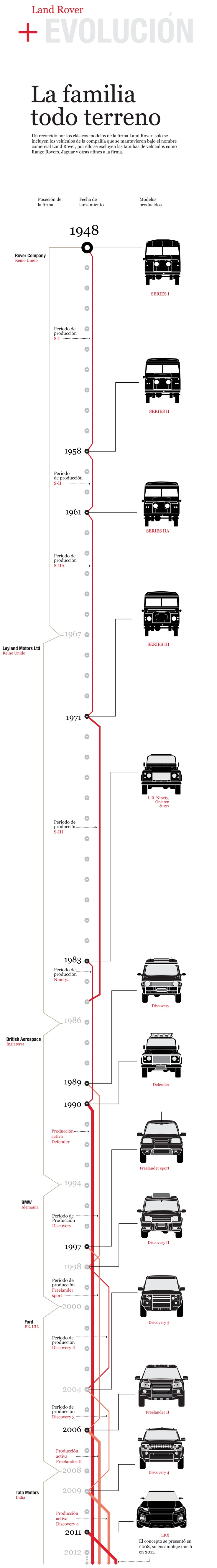 The Land Rover Evolution