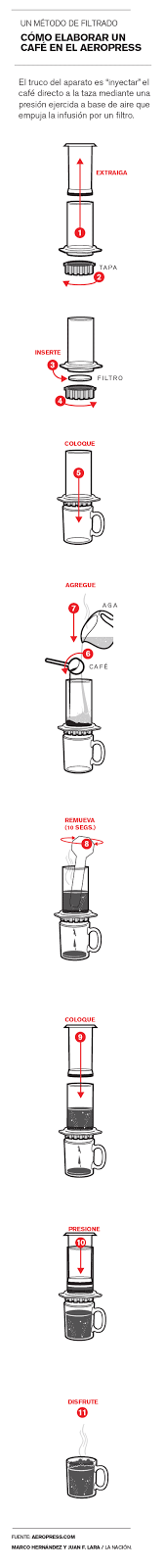 How Aeropress coffee press works?