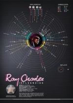 Ray Charles influences