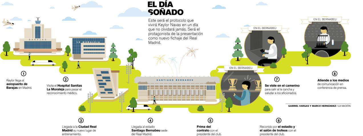 Infografía Navas