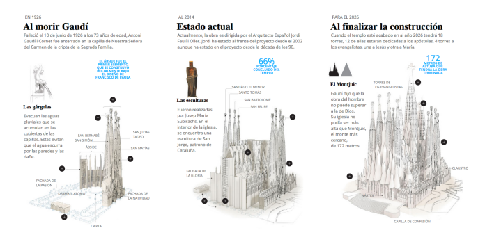 Infographic of the Sagrada Familia Temple in Barcelona, Spain.