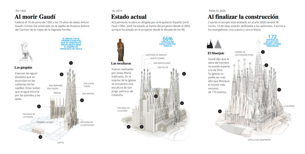 Infographic of the Sagrada Familia Temple in Barcelona, Spain.