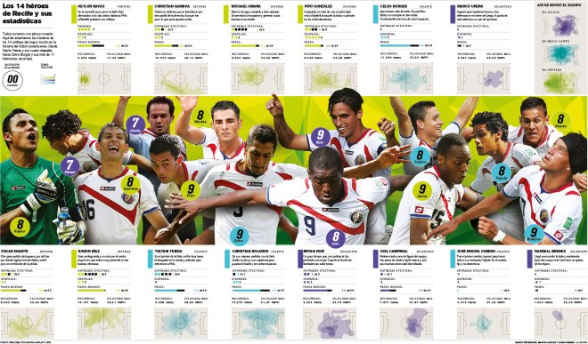 Graphic coverage of FIFA World Cup Brazil 2014. La Nación 2014.  Staff  / Infographics Dep.
