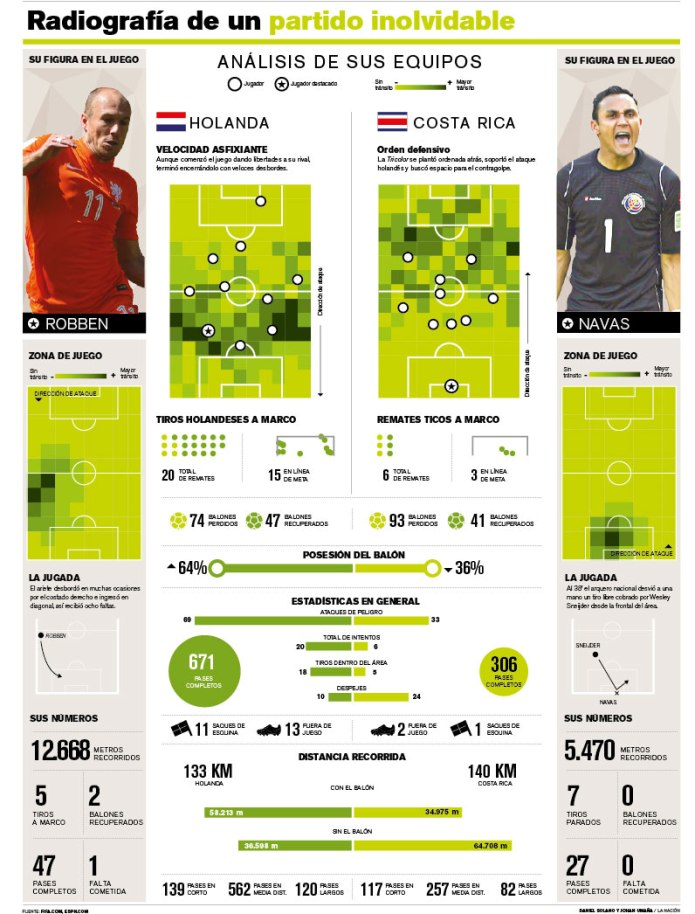 Graphic coverage of FIFA World Cup Brazil 2014. La Nación 2014.  Staff  / Infographics Dep.