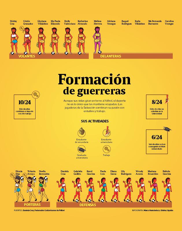 Concepto de la visualización de la información de las integrantes de la selección nacional