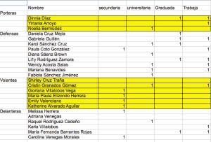 Características de las jugadoras de la selección nacional de fútbol de Costa Rica