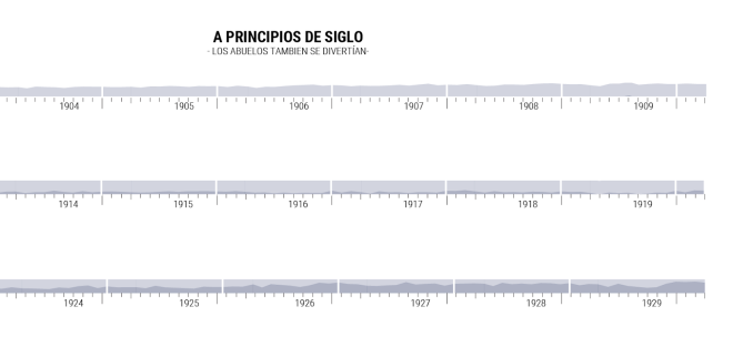 "in the top graphic I wrote ""The begin of the Century, our grandparents also was having fun"" the data reflects that they in the early century don't discriminate the time to get pregned"