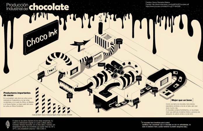 infografia2bchocolate2bilustracic2a2n